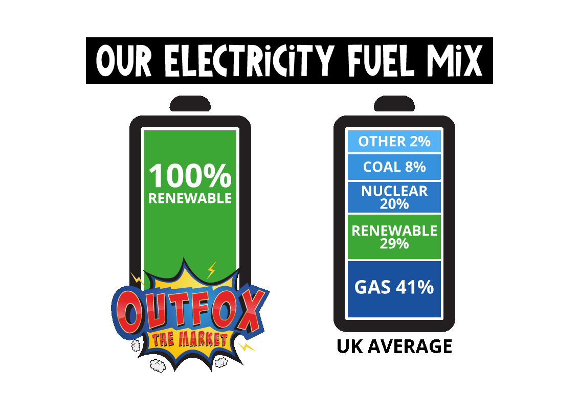 OTM Fuel Mix